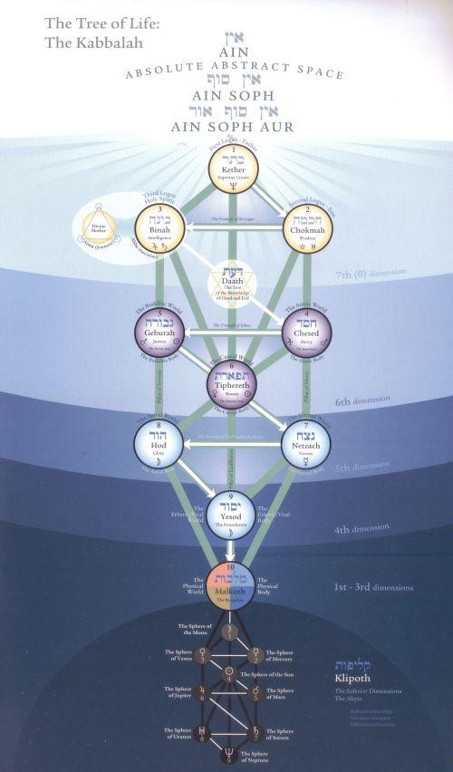 Tree of Life from Cosmic Teachings of Lama